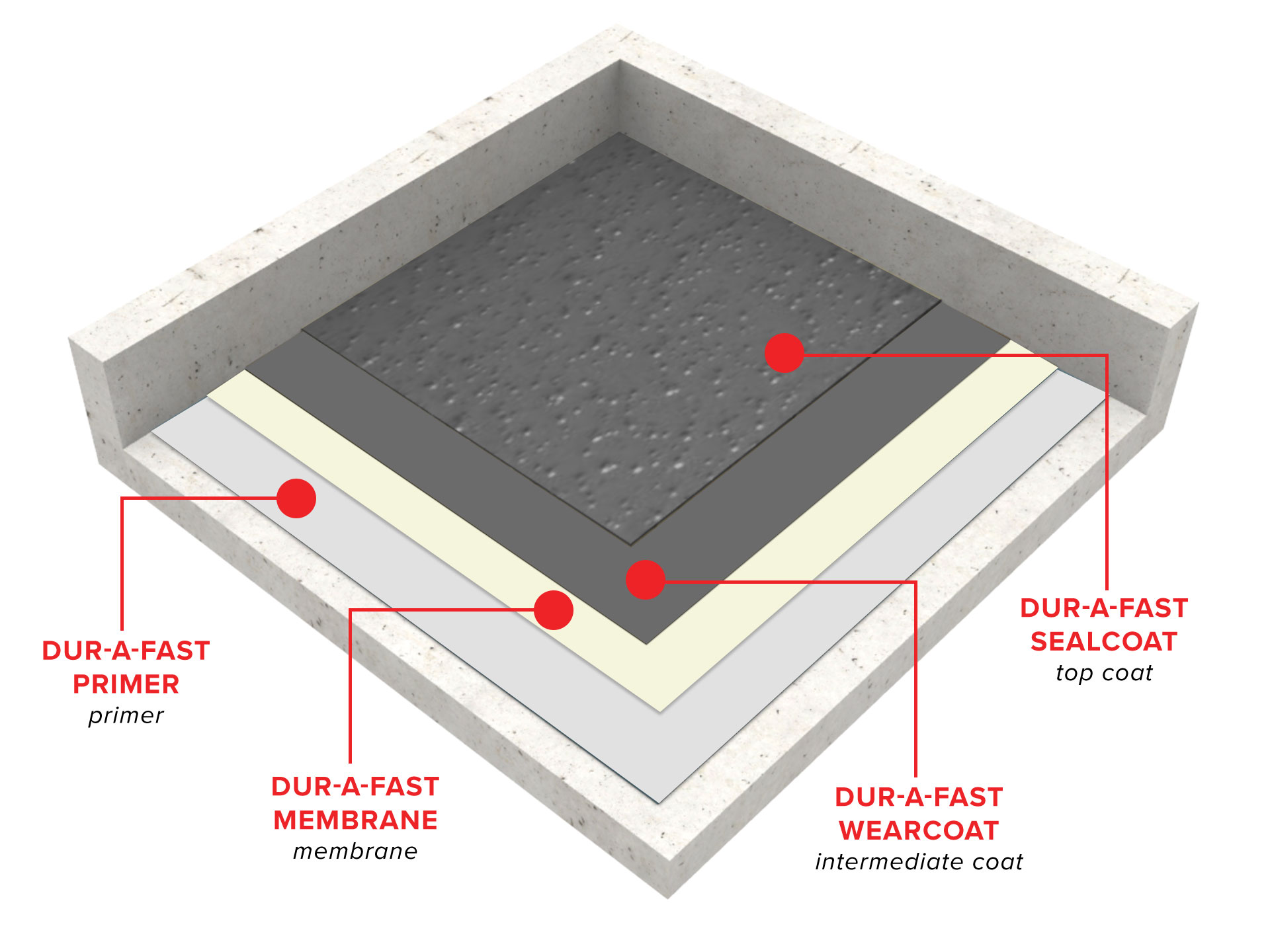 dur-a-fast-extreme-traffic-bearing-vehicular-waterproofing-system1568212028.jpg