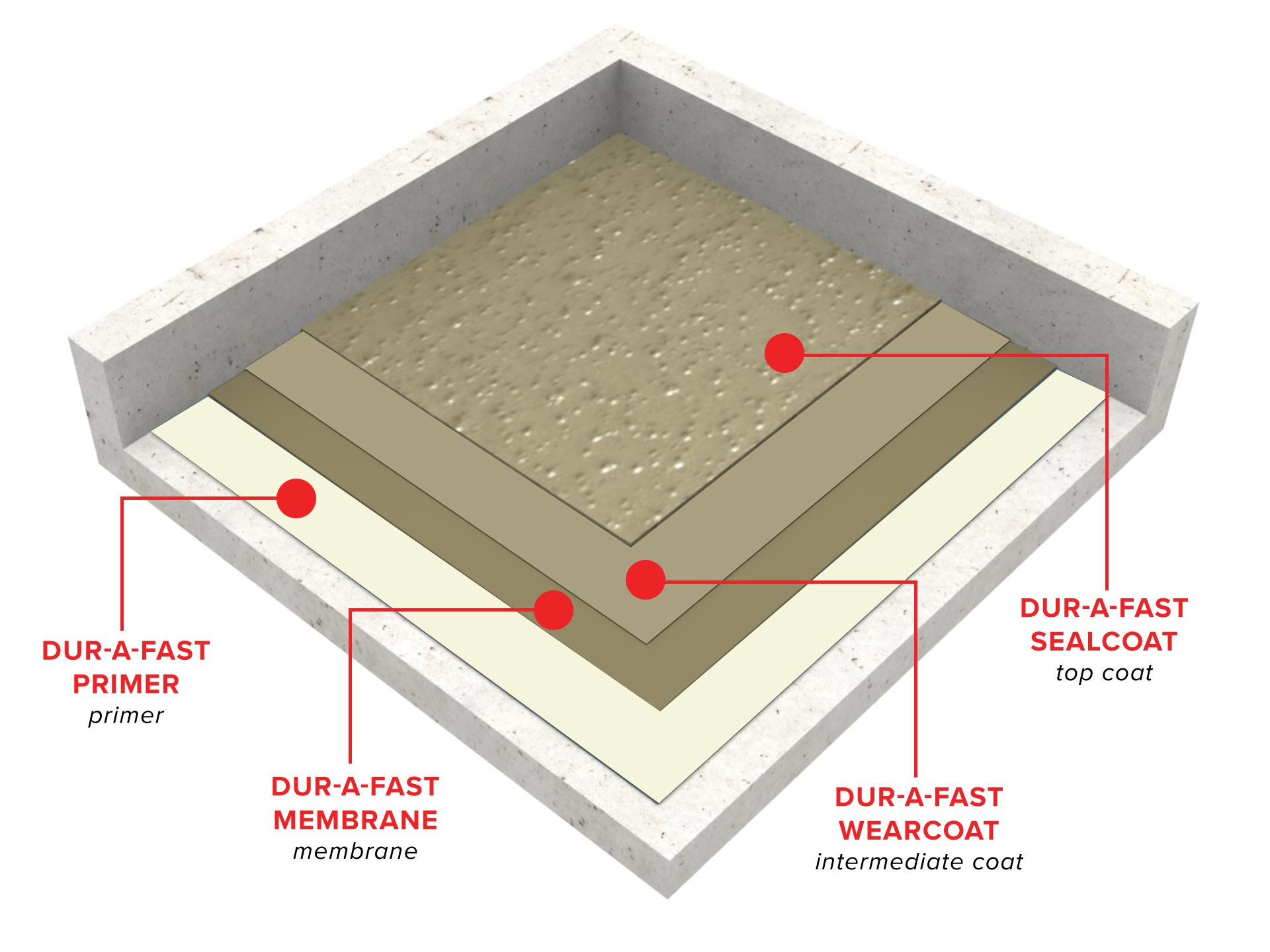 Dur-A-Fast_Traffic_Bearing_Waterproofing_System_3D_ISO.jpg